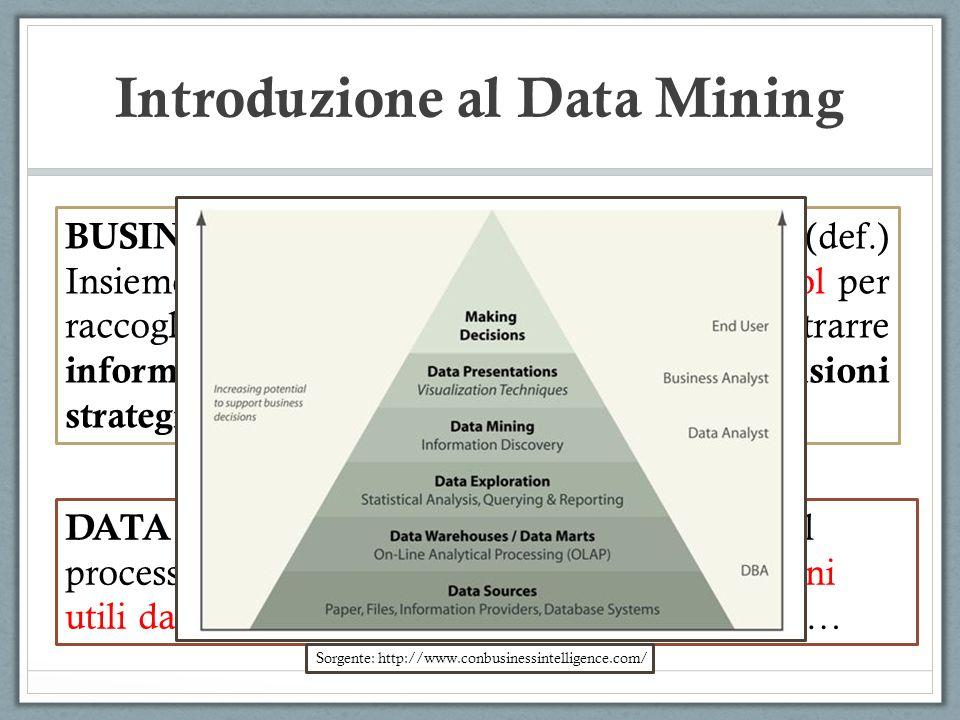 Introduzione al Data Mining Es.: A={insieme di info sui clienti di una banca} A={a x, y } a x Reddito a y Eta A={(12000,24), (28000,28), (15000,24), (36000,39), (34000,35), (19000,27), (39000,35), (26000,28), (32000,32) } NC =#cluster da formare= 3 510 15 20 25 3035 40 10 20 30 Eta Stipendio x 10000 * * * * * * * * * * = a x,y Creazione casuale dei cluster