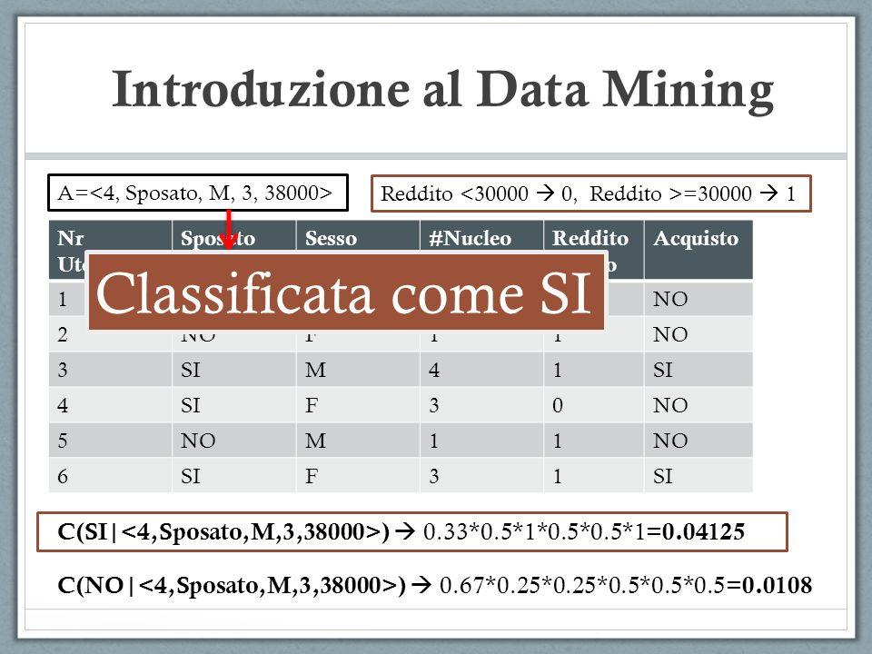 Introduzione al Data Mining Nr Utente SposatoSesso#Nucleo Familiare Reddito Annuo Acquisto 1NOM40 2 F11 3SIM41 4 F30NO 5 M11 6SIF31 Reddito =30000 1 A= C(SI| ) 0.33*0.5*1*0.5*0.5*1= 0.04125 C(NO| ) 0.67*0.25*0.25*0.5*0.5*0.5= 0.0108 Classificata come SI