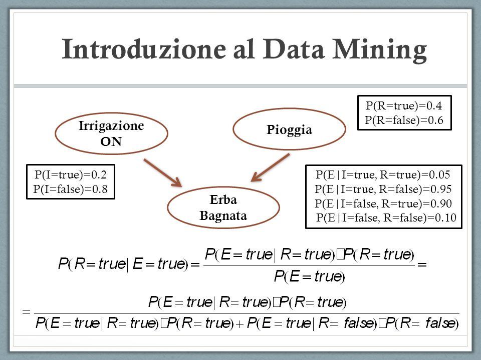 Introduzione al Data Mining Irrigazione ON Pioggia Erba Bagnata P(I=true)=0.2 P(I=false)=0.8 P(R=true)=0.4 P(R=false)=0.6 P(E|I=true, R=true)=0.05 P(E|I=true, R=false)=0.95 P(E|I=false, R=true)=0.90 P(E|I=false, R=false)=0.10