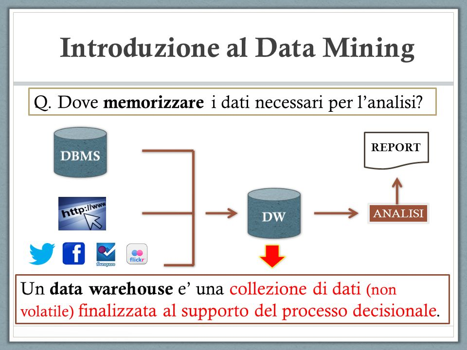 Introduzione al Data Mining Q. Dove memorizzare i dati necessari per lanalisi? ANALISI REPORT Un data warehouse e una collezione di dati (non volatile