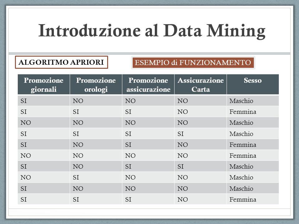 Introduzione al Data Mining ALGORITMO APRIORI ESEMPIO di FUNZIONAMENTO Promozione giornali Promozione orologi Promozione assicurazione Assicurazione C