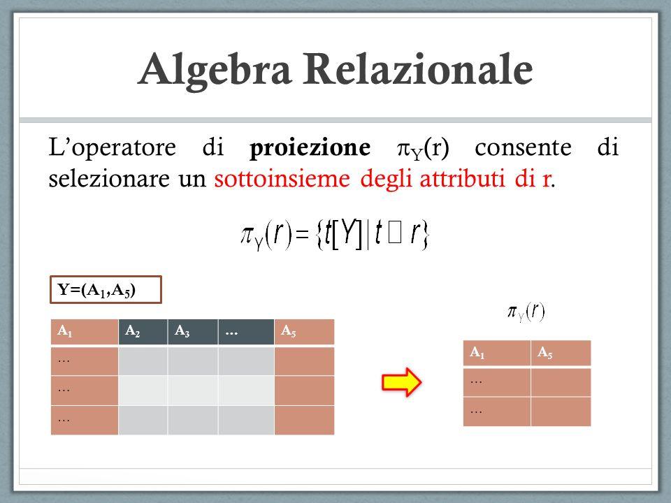Algebra Relazionale Loperatore di proiezione Y (r) consente di selezionare un sottoinsieme degli attributi di r. A1A1 A2A2 A3A3 …A5A5 … … … A1A1 A5A5