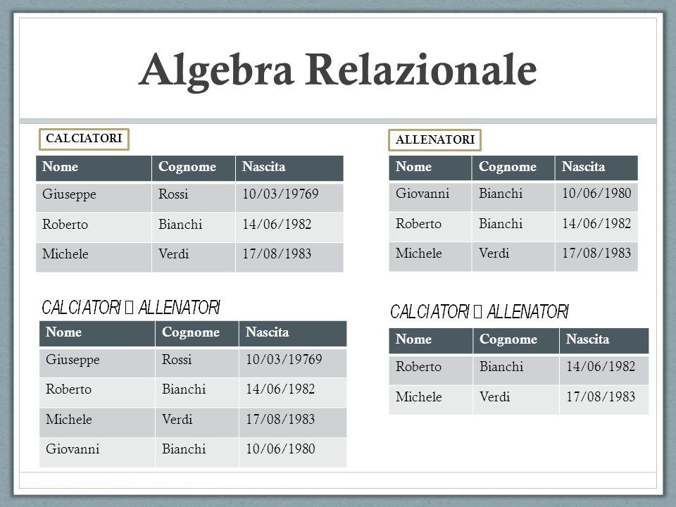 Algebra Relazionale Come in SQL, e possibile definire delle viste, sotto forma di interrogazioni dellalgebra relazionale cui si assegna un nome.