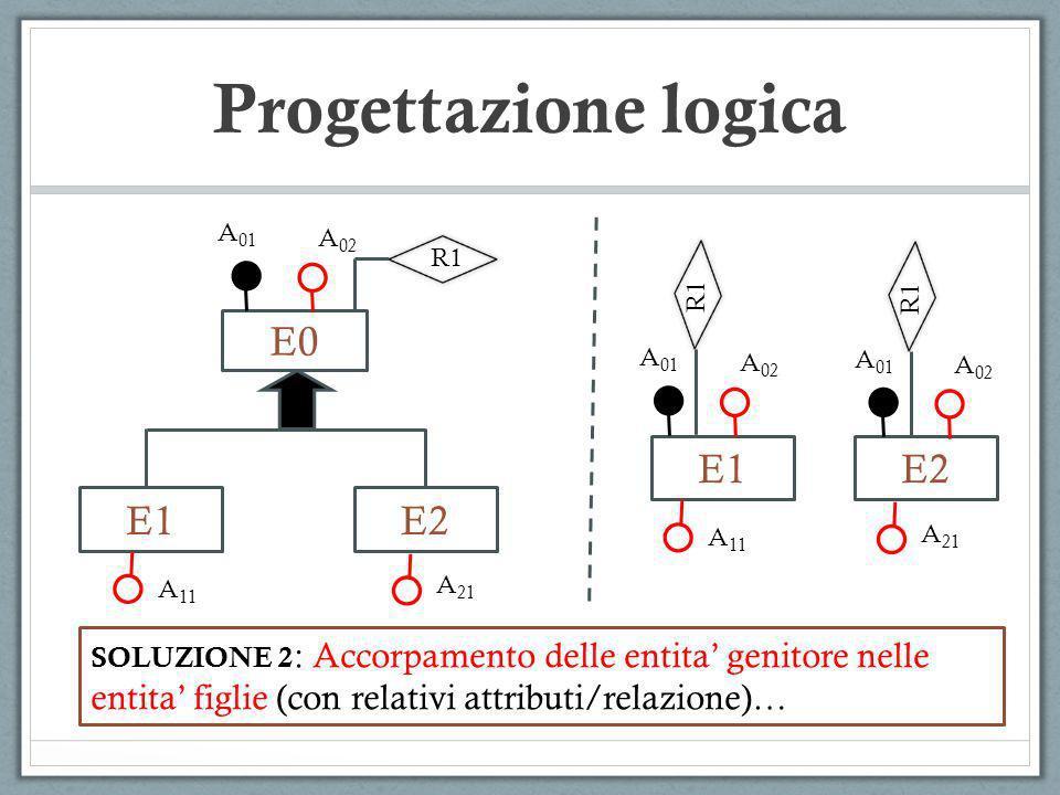 E0 E1 Progettazione logica E2 A 01 A 02 A 11 A 21 SOLUZIONE 2 : Accorpamento delle entita genitore nelle entita figlie (con relativi attributi/relazio