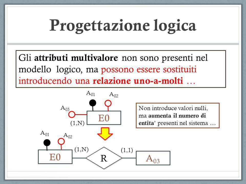 E0 A 01 A 02 A 03 (1,N) E0 A 03 (1,1) (1,N) Gli attributi multivalore non sono presenti nel modello logico, ma possono essere sostituiti introducendo