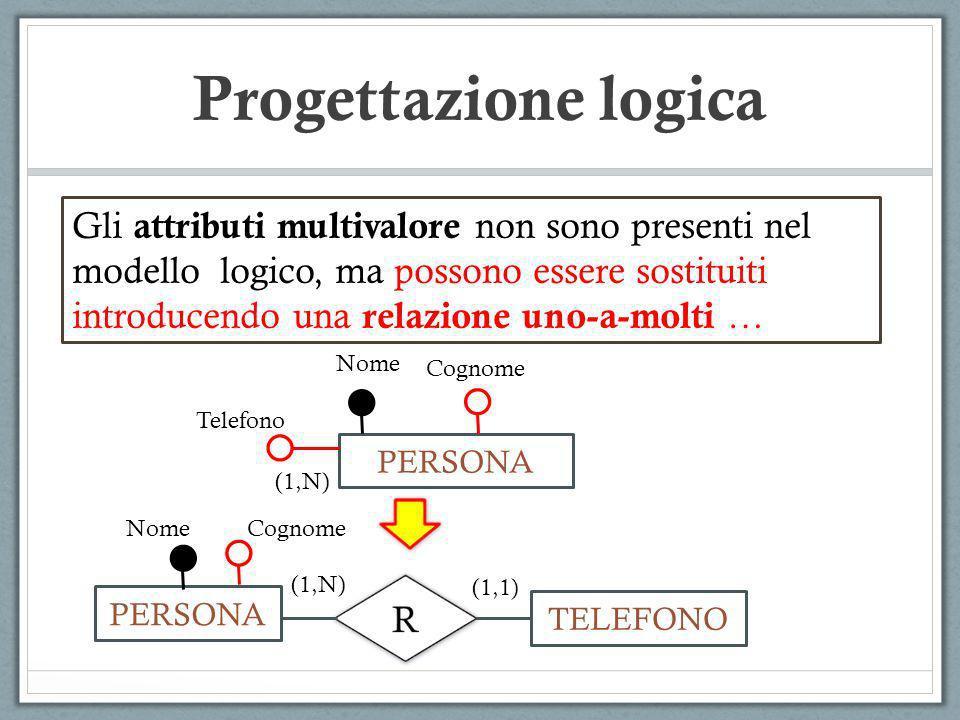 Progettazione logica PERSONA Nome Cognome Telefono (1,N) PERSONA TELEFONO (1,1) (1,N) NomeCognome Gli attributi multivalore non sono presenti nel mode