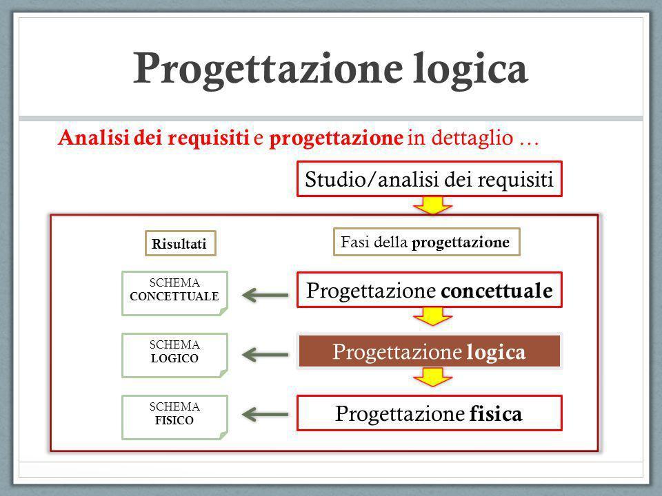 E0 E1 Progettazione logica E2 A 01 A 02 A 11 A 21 SOLUZIONE 3 : Sostituzione delle generalizzazione con relazioni tra entita genitore ed entita figlie… R1 E0 E1E2 A 01 A 02 A 11 A 21 R1 R01R02 (0,1) (1,1)