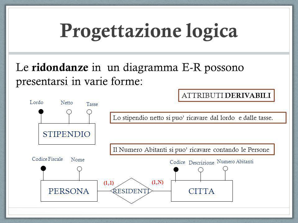 Progettazione logica Le ridondanze in un diagramma E-R possono presentarsi in varie forme: STIPENDIO Lordo Netto Tasse ATTRIBUTI DERIVABILI Lo stipend