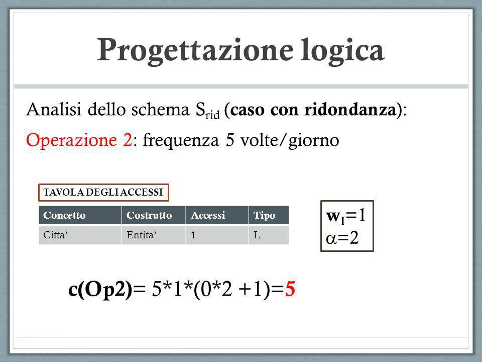 Progettazione logica Analisi dello schema S rid ( caso con ridondanza ): Operazione 2: frequenza 5 volte/giorno ConcettoCostruttoAccessiTipo CittaEnti