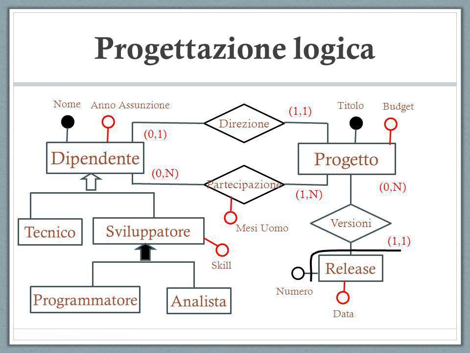 Progettazione logica IMPIEGATOPROGETTO LAVORO Matricola Codice (0,N) Data Cognome (0,N) Descrizione Budget Traduzione di relazioni molti-a-molti IMPIEGATO (Matricola, Cognome) PROGETTO (Codice, Descrizione, Budget) LAVORO (MatImpiegato,CodProgetto, Data) E possibile ridenonimare gli attributi della relazione