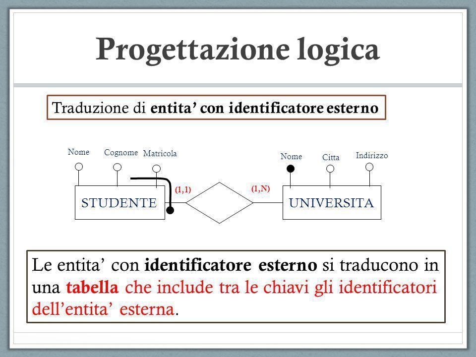 Progettazione logica Traduzione di entita con identificatore esterno Le entita con identificatore esterno si traducono in una tabella che include tra
