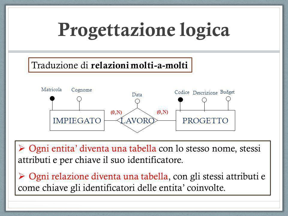 Progettazione logica IMPIEGATOPROGETTO LAVORO Matricola Codice (0,N) Data Cognome (0,N) Descrizione Budget Traduzione di relazioni molti-a-molti Ogni