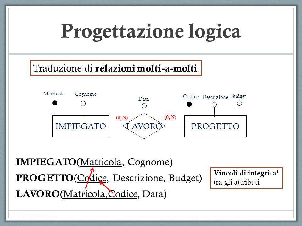 Progettazione logica IMPIEGATOPROGETTO LAVORO Matricola Codice (0,N) Data Cognome (0,N) Descrizione Budget Traduzione di relazioni molti-a-molti IMPIE