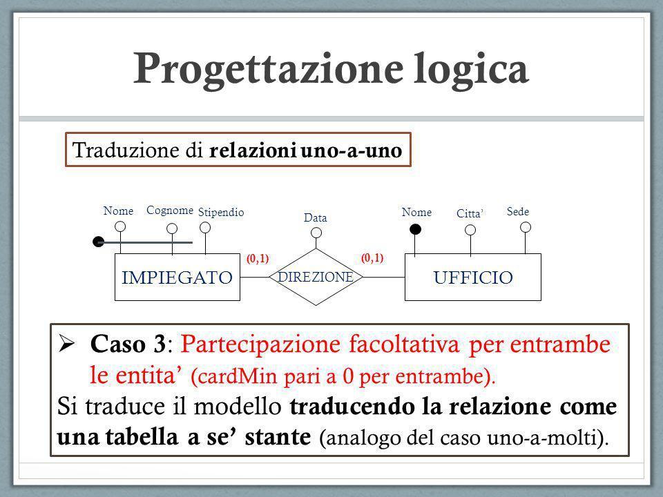 Progettazione logica IMPIEGATOUFFICIO DIREZIONE Nome (0,1) Data Cognome (0,1) Citta Sede Traduzione di relazioni uno-a-uno Caso 3 : Partecipazione fac