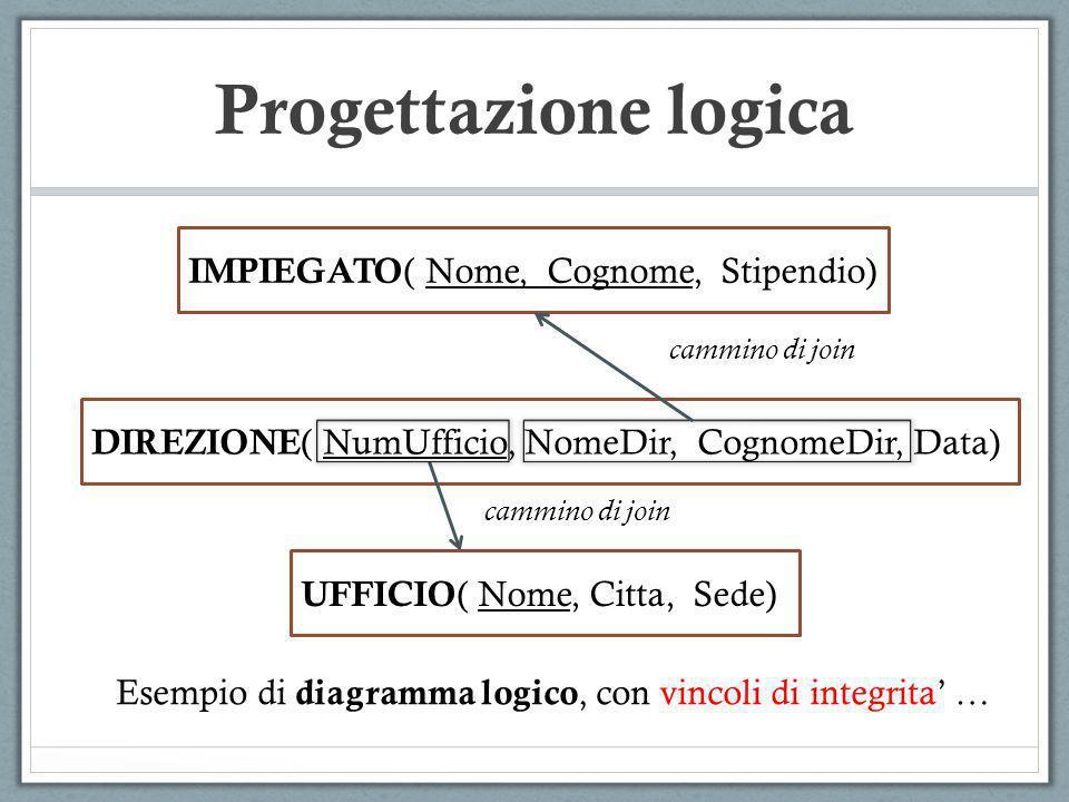 Progettazione logica IMPIEGATO ( Nome, Cognome, Stipendio) DIREZIONE ( NumUfficio, NomeDir, CognomeDir, Data) UFFICIO ( Nome, Citta, Sede) Esempio di