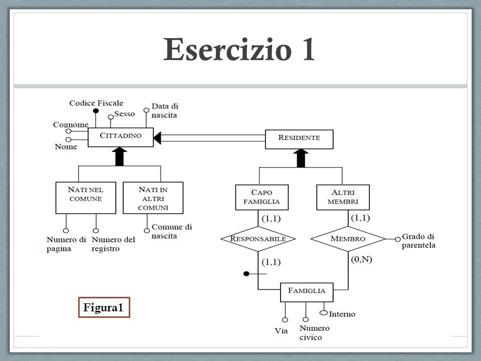 Esercizio 1 Sia data la seguente tabella dei volumi per lo schema E-R di Figura 1.