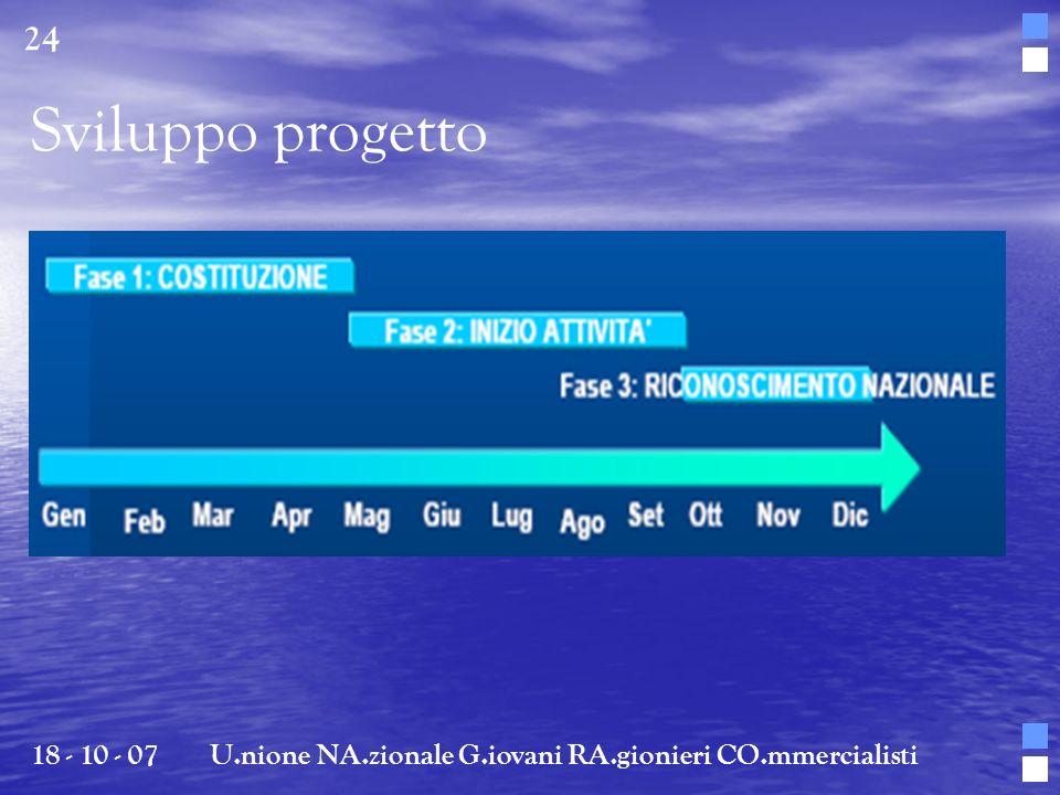 Sviluppo progetto 18 - 10 - 07U.nione NA.zionale G.iovani RA.gionieri CO.mmercialisti 24