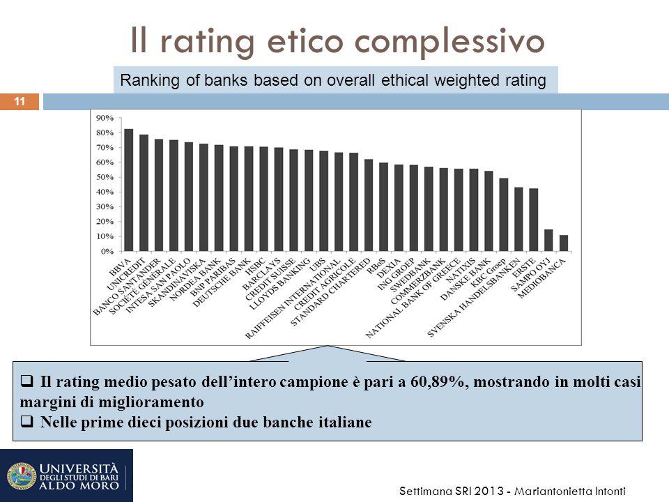 Il rating etico complessivo 11 Settimana SRI 2013 - Mariantonietta Intonti Il rating medio pesato dellintero campione è pari a 60,89%, mostrando in molti casi margini di miglioramento Nelle prime dieci posizioni due banche italiane Ranking of banks based on overall ethical weighted rating