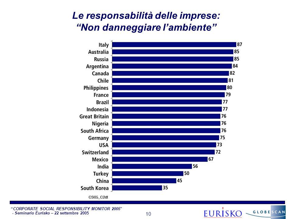 CORPORATE SOCIAL RESPONSIBILITY MONITOR 2005 - Seminario Eurisko – 22 settembre 2005 10 Le responsabilità delle imprese: Non danneggiare lambiente