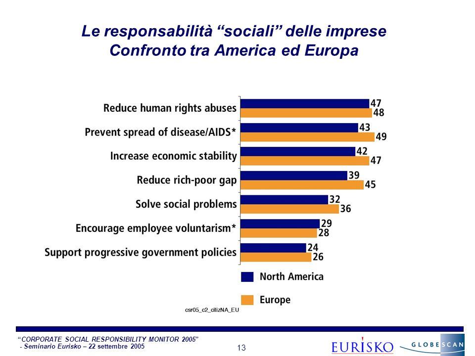 CORPORATE SOCIAL RESPONSIBILITY MONITOR 2005 - Seminario Eurisko – 22 settembre 2005 13 Le responsabilità sociali delle imprese Confronto tra America ed Europa