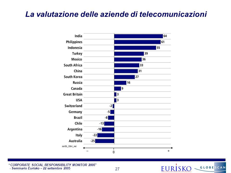 CORPORATE SOCIAL RESPONSIBILITY MONITOR 2005 - Seminario Eurisko – 22 settembre 2005 27 La valutazione delle aziende di telecomunicazioni