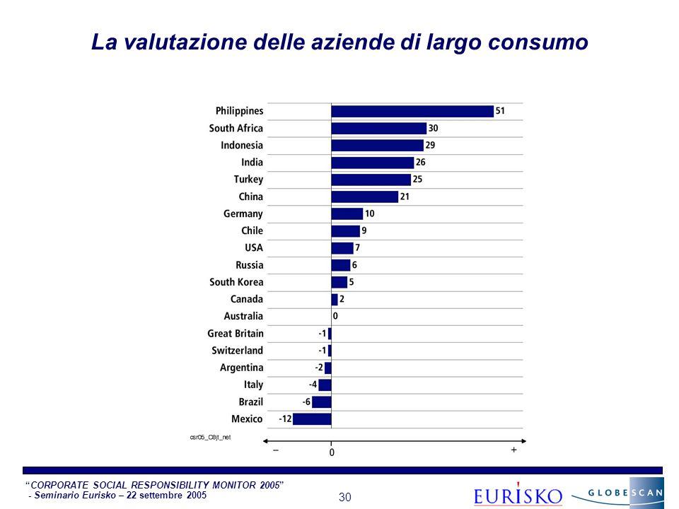 CORPORATE SOCIAL RESPONSIBILITY MONITOR 2005 - Seminario Eurisko – 22 settembre 2005 30 La valutazione delle aziende di largo consumo
