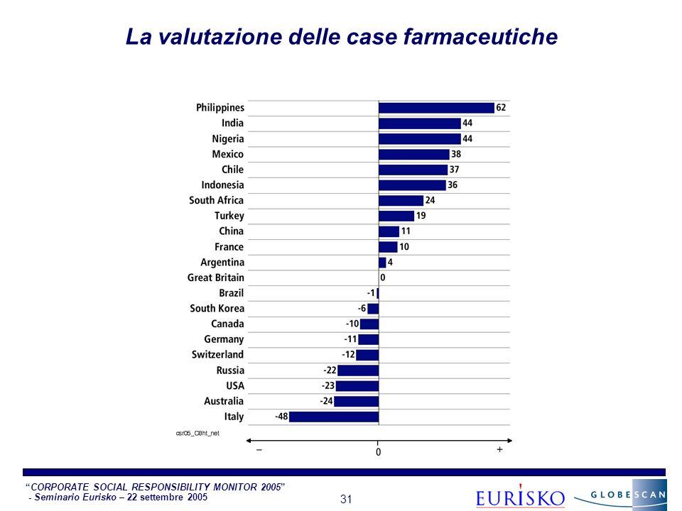 CORPORATE SOCIAL RESPONSIBILITY MONITOR 2005 - Seminario Eurisko – 22 settembre 2005 31 La valutazione delle case farmaceutiche
