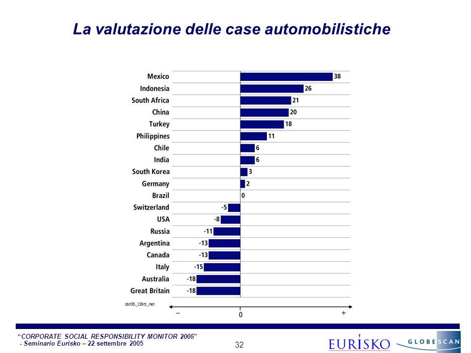 CORPORATE SOCIAL RESPONSIBILITY MONITOR 2005 - Seminario Eurisko – 22 settembre 2005 32 La valutazione delle case automobilistiche