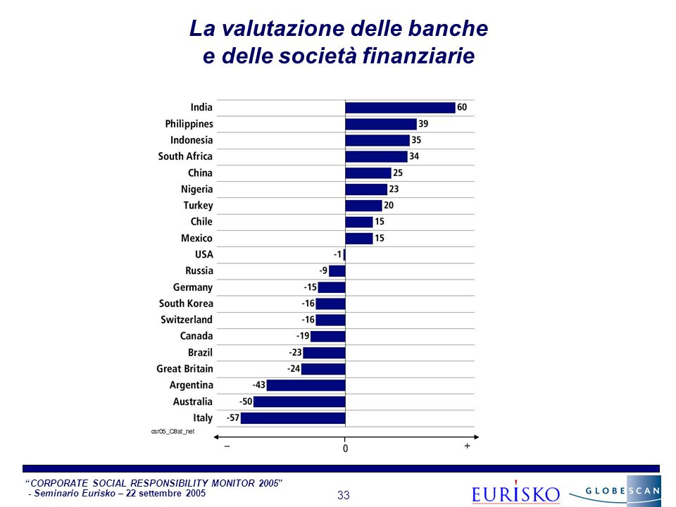 CORPORATE SOCIAL RESPONSIBILITY MONITOR 2005 - Seminario Eurisko – 22 settembre 2005 33 La valutazione delle banche e delle società finanziarie