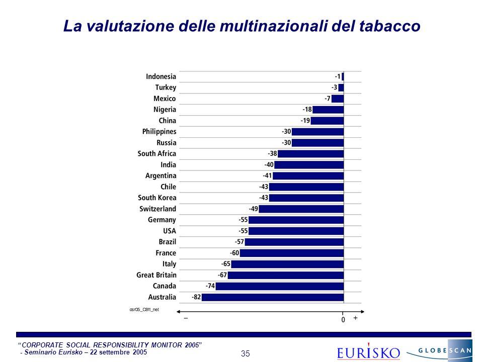 CORPORATE SOCIAL RESPONSIBILITY MONITOR 2005 - Seminario Eurisko – 22 settembre 2005 35 La valutazione delle multinazionali del tabacco