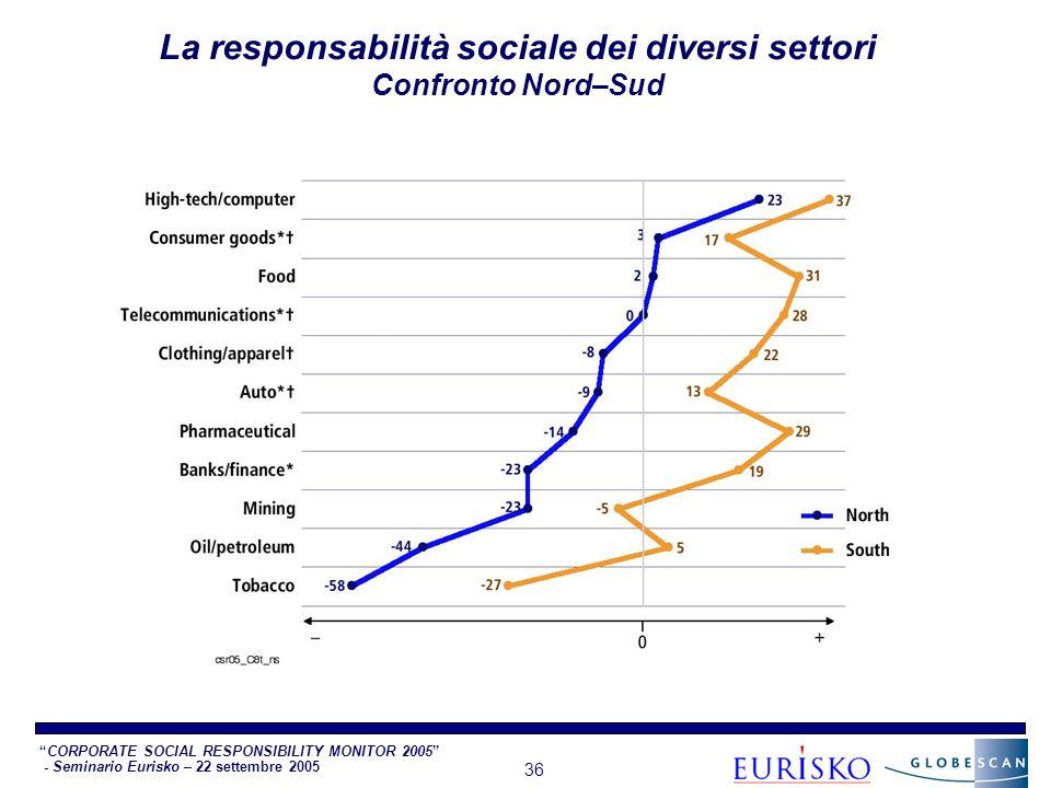 CORPORATE SOCIAL RESPONSIBILITY MONITOR 2005 - Seminario Eurisko – 22 settembre 2005 36 La responsabilità sociale dei diversi settori Confronto Nord–Sud