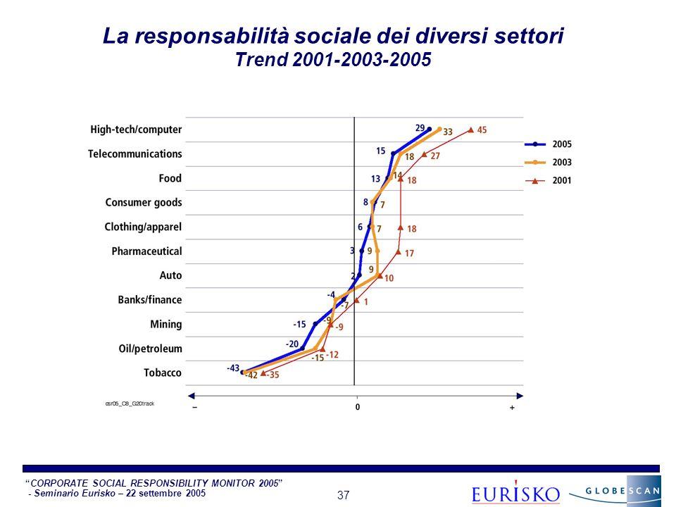CORPORATE SOCIAL RESPONSIBILITY MONITOR 2005 - Seminario Eurisko – 22 settembre 2005 37 La responsabilità sociale dei diversi settori Trend 2001-2003-2005