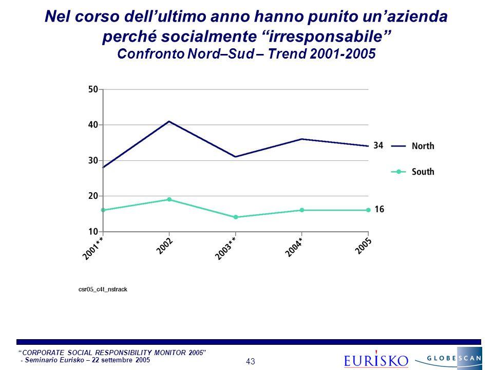 CORPORATE SOCIAL RESPONSIBILITY MONITOR 2005 - Seminario Eurisko – 22 settembre 2005 43 Nel corso dellultimo anno hanno punito unazienda perché socialmente irresponsabile Confronto Nord–Sud – Trend 2001-2005