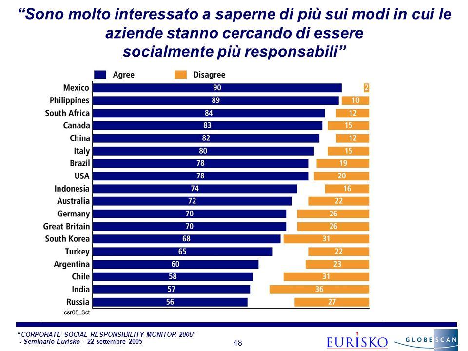 CORPORATE SOCIAL RESPONSIBILITY MONITOR 2005 - Seminario Eurisko – 22 settembre 2005 48 Sono molto interessato a saperne di più sui modi in cui le aziende stanno cercando di essere socialmente più responsabili