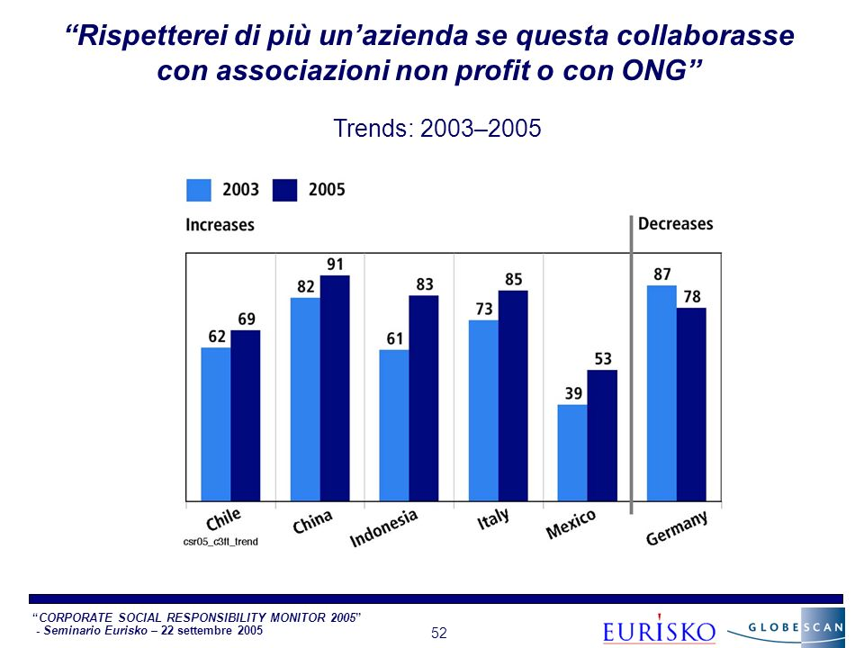 CORPORATE SOCIAL RESPONSIBILITY MONITOR 2005 - Seminario Eurisko – 22 settembre 2005 52 Rispetterei di più unazienda se questa collaborasse con associazioni non profit o con ONG Trends: 2003–2005