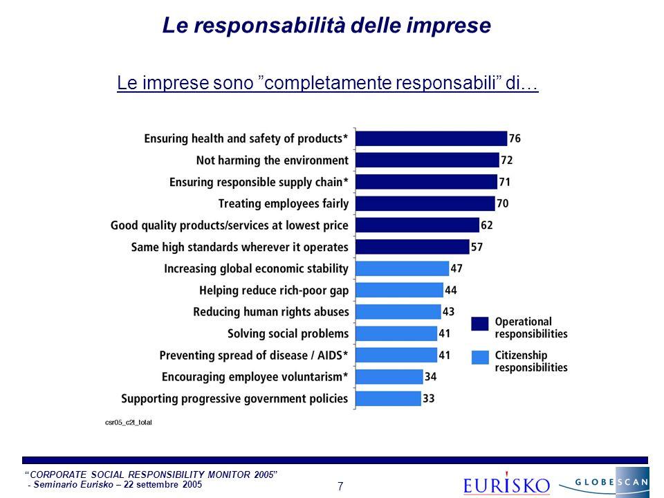 CORPORATE SOCIAL RESPONSIBILITY MONITOR 2005 - Seminario Eurisko – 22 settembre 2005 7 Le responsabilità delle imprese Le imprese sono completamente responsabili di…