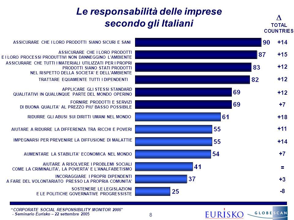 CORPORATE SOCIAL RESPONSIBILITY MONITOR 2005 - Seminario Eurisko – 22 settembre 2005 8 Le responsabilità delle imprese secondo gli Italiani ASSICURARE CHE I LORO PRODOTTI SIANO SICURI E SANI ASSICURARE CHE I LORO PRODOTTI E I LORO PROCESSI PRODUTTIVI NON DANNEGGINO L AMBIENTE ASSICURARE CHE TUTTI I MATERIALI UTILIZZATI PER I PROPRI PRODOTTI SIANO STATI PRODOTTI NEL RISPETTO DELLA SOCIETA E DELL AMBIENTE TRATTARE EQUAMENTE TUTTI I DIPENDENTI APPLICARE GLI STESSI STANDARD QUALITATIVI IN QUALUNQUE PARTE DEL MONDO OPERINO FORNIRE PRODOTTI E SERVIZI DI BUONA QUALITA AL PREZZO PIU BASSO POSSIBILE RIDURRE GLI ABUSI SUI DIRITTI UMANI NEL MONDO AIUTARE A RIDURRE LA DIFFERENZA TRA RICCHI E POVERI IMPEGNARSI PER PREVENIRE LA DIFFUSIONE DI MALATTIE AUMENTARE LA STABILITA ECONOMICA NEL MONDO AIUTARE A RISOLVERE I PROBLEMI SOCIALI COME LA CRIMINALITA , LA POVERTA E L ANALFABETISMO INCORAGGIARE I PROPRI DIPENDENTI A FARE DEL VOLONTARIATO PRESSO LA PROPRIA COMUNITA SOSTENERE LE LEGISLAZIONI E LE POLITICHE GOVERNATIVE PROGRESSISTE +14 +15 +12 +7 +18 +11 +14 +7 = +3 -8 TOTAL COUNTRIES
