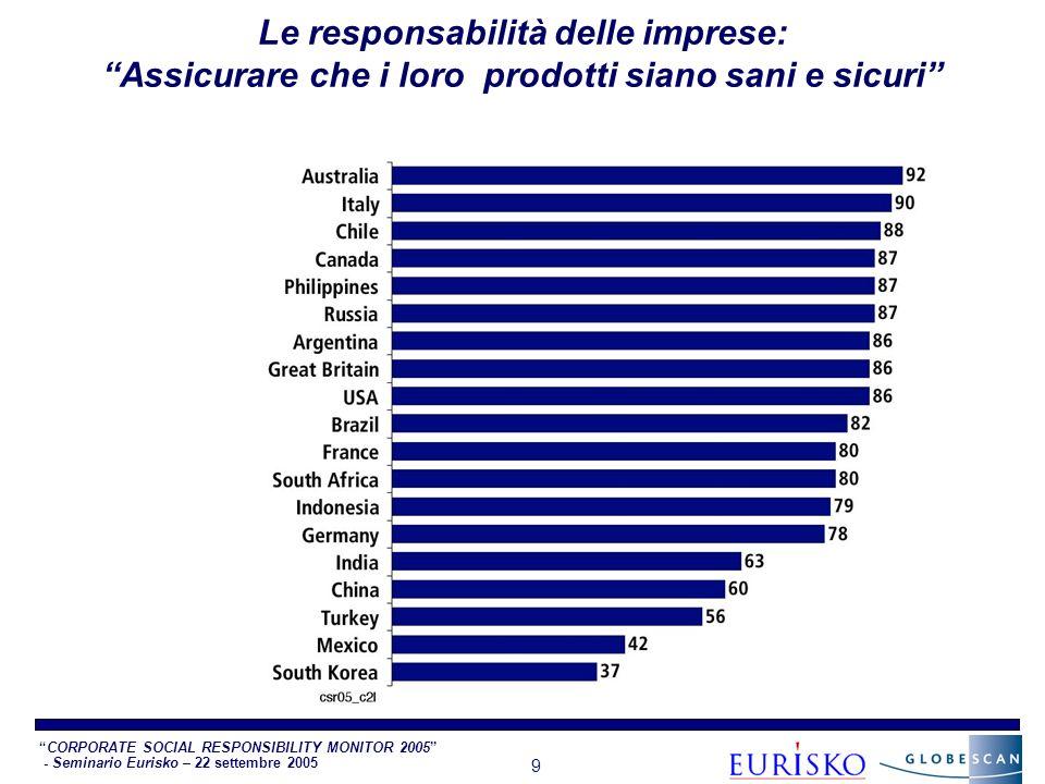 CORPORATE SOCIAL RESPONSIBILITY MONITOR 2005 - Seminario Eurisko – 22 settembre 2005 9 Le responsabilità delle imprese: Assicurare che i loro prodotti siano sani e sicuri