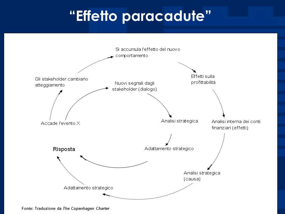 Prof. Luciano Hinna Fonte: Traduzione da The Copenhagen Charter Effetto paracadute