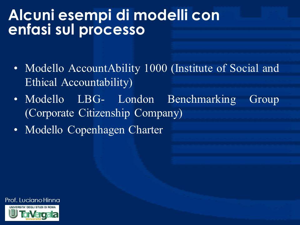 Prof. Luciano Hinna Modelli con enfasi sul processo La Copenhagen Charter