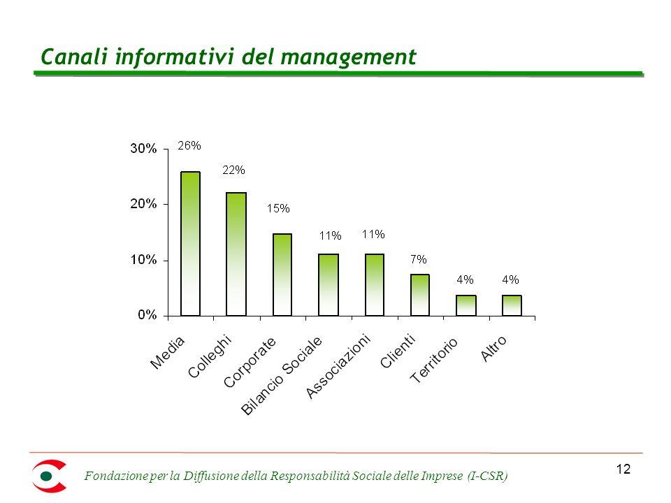 Fondazione per la Diffusione della Responsabilità Sociale delle Imprese (I-CSR) 12 Canali informativi del management