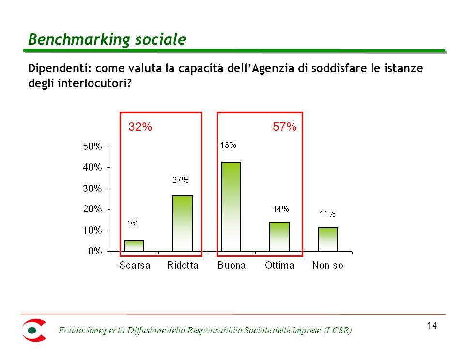 Fondazione per la Diffusione della Responsabilità Sociale delle Imprese (I-CSR) 14 Dipendenti: come valuta la capacità dellAgenzia di soddisfare le istanze degli interlocutori.