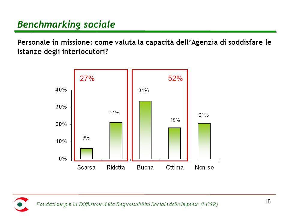 Fondazione per la Diffusione della Responsabilità Sociale delle Imprese (I-CSR) 15 Personale in missione: come valuta la capacità dellAgenzia di soddisfare le istanze degli interlocutori.