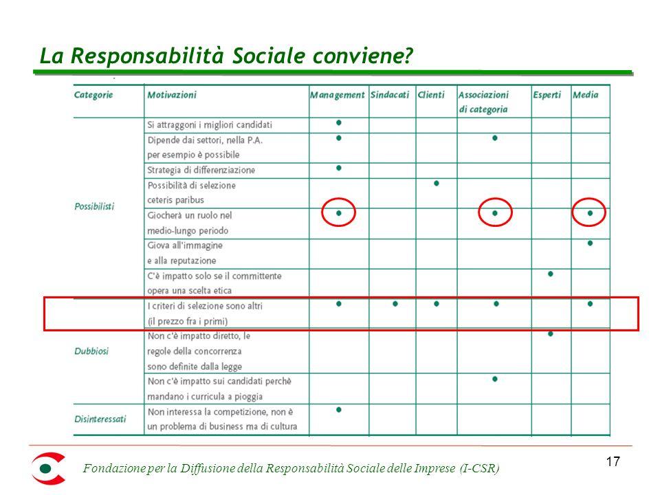 Fondazione per la Diffusione della Responsabilità Sociale delle Imprese (I-CSR) 17 La Responsabilità Sociale conviene