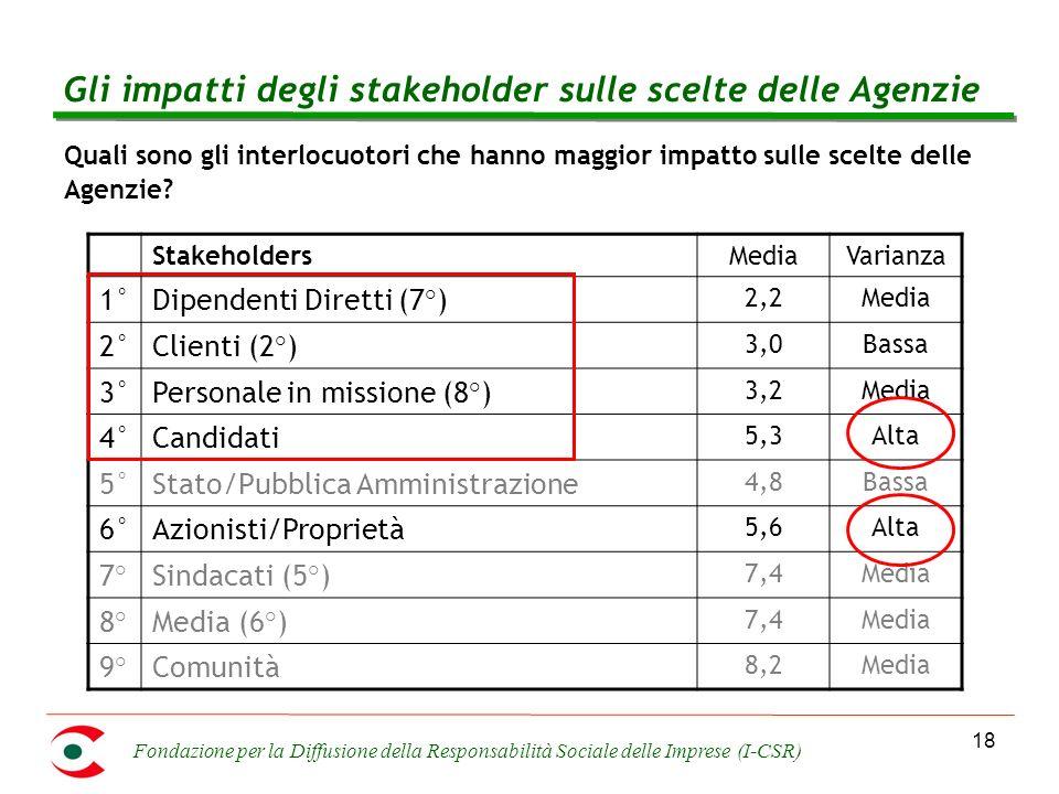 Fondazione per la Diffusione della Responsabilità Sociale delle Imprese (I-CSR) 18 Gli impatti degli stakeholder sulle scelte delle Agenzie Quali sono gli interlocuotori che hanno maggior impatto sulle scelte delle Agenzie.