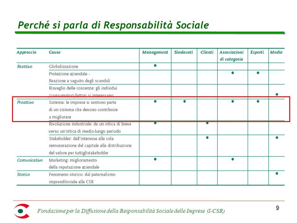 Fondazione per la Diffusione della Responsabilità Sociale delle Imprese (I-CSR) 9 Perché si parla di Responsabilità Sociale