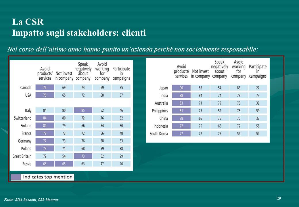 29 La CSR Impatto sugli stakeholders: clienti Fonte: SDA Bocconi, CSR Monitor Nel corso dellultimo anno hanno punito unazienda perché non socialmente