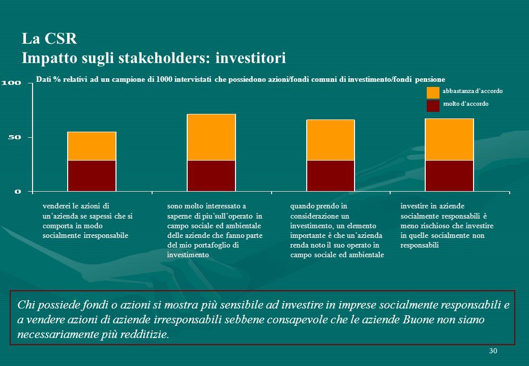 30 Chi possiede fondi o azioni si mostra più sensibile ad investire in imprese socialmente responsabili e a vendere azioni di aziende irresponsabili s