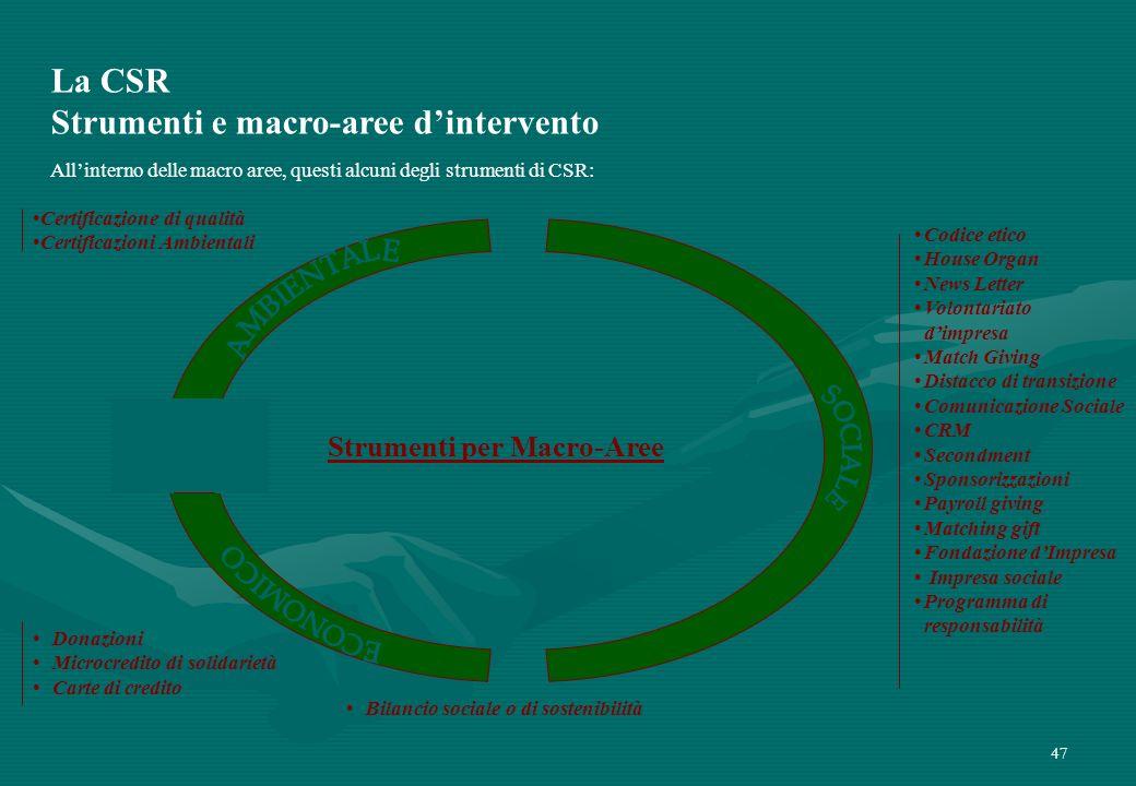 47 Certificazione di qualità Certificazioni Ambientali Donazioni Microcredito di solidarietà Carte di credito Strumenti per Macro-Aree Codice etico Ho