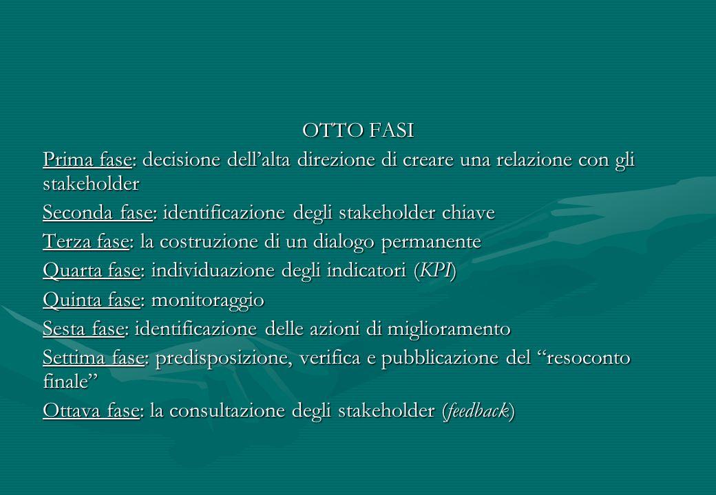 OTTO FASI Prima fase: decisione dellalta direzione di creare una relazione con gli stakeholder Seconda fase: identificazione degli stakeholder chiave